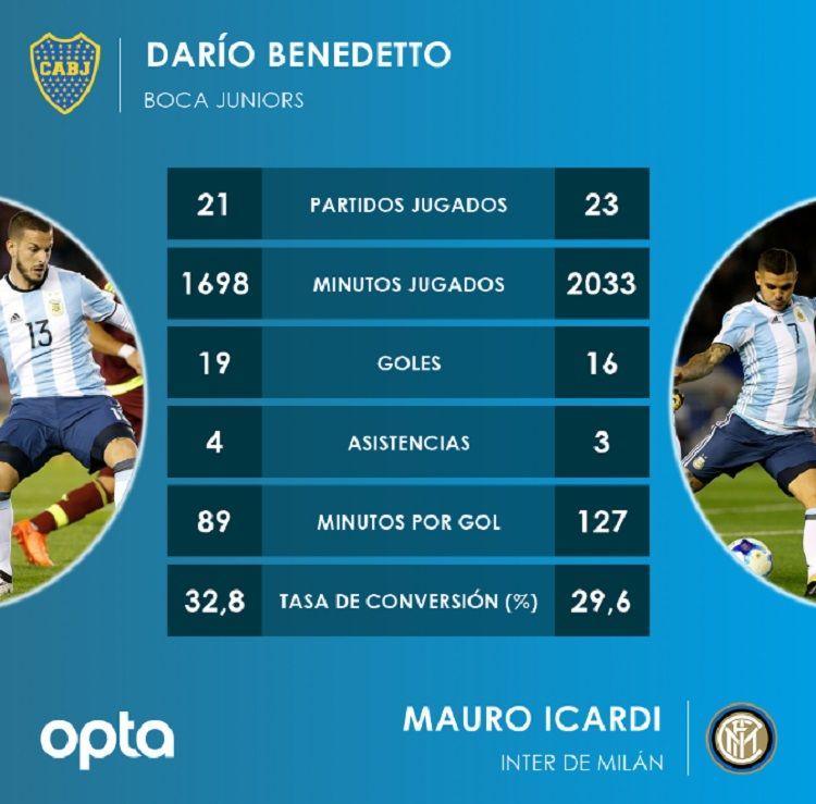 Por estos números, Benedetto le saca ventaja a Icardi para ser el 9 de la Selección