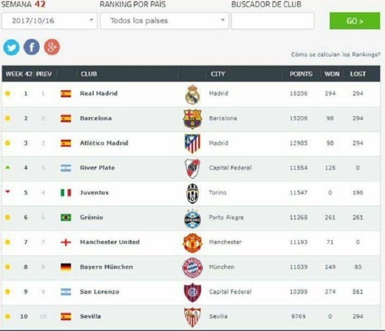 ¿Y Boca? River pasó a la Juventus y es el cuarto mejor equipo del mundo