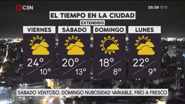 Pronóstico del tiempo extendido del viernes 20 de octubre de 2017