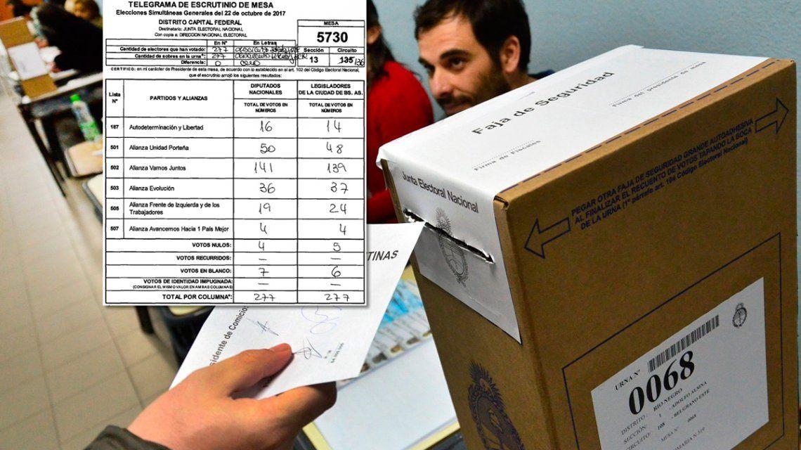 Elecciones 2017: mirá qué candidato ganó en la mesa en la que te tocó votar