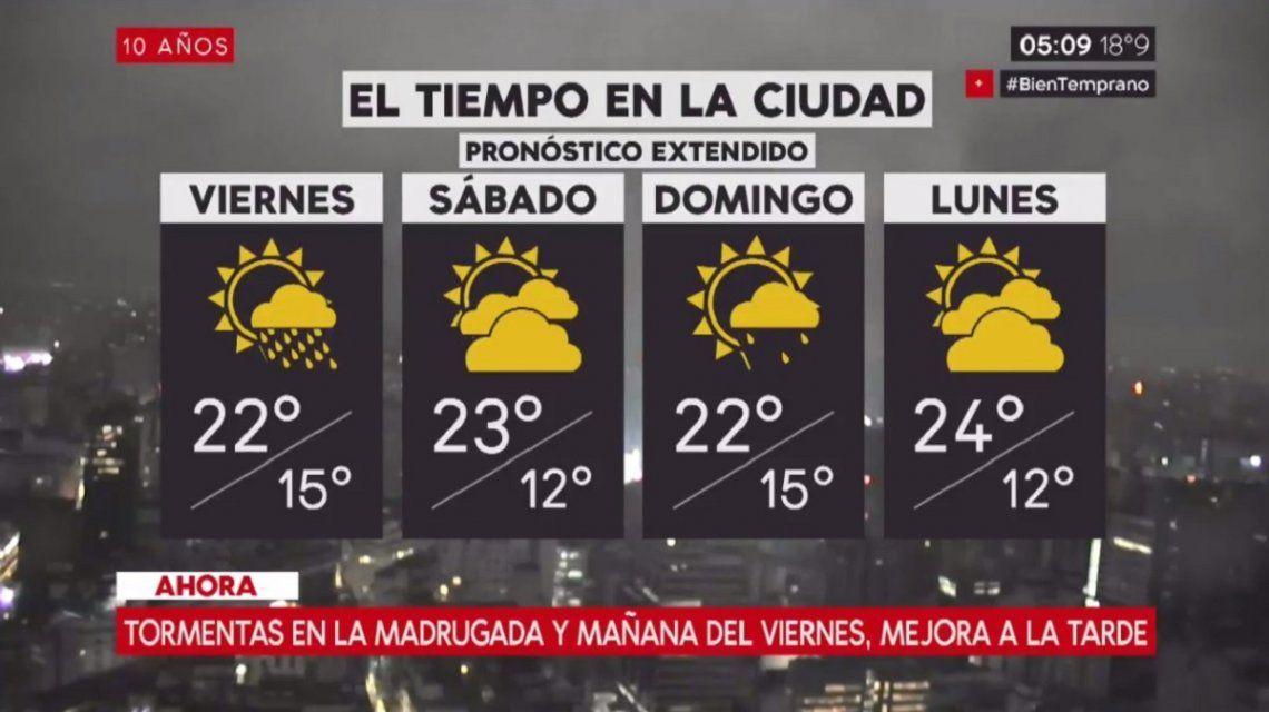 Pronóstico del tiempo del viernes 27 de octubre de 2017