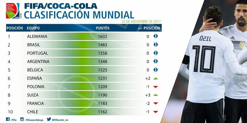 Salió un nuevo ranking FIFA: España está entre los ocho primeros, pero no será cabeza de serie