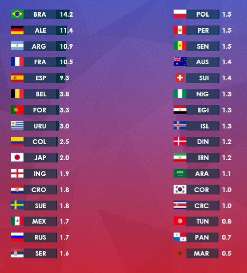 Los números no mienten: Argentina tiene 10.9% de chances de ganar el Mundial de Rusia