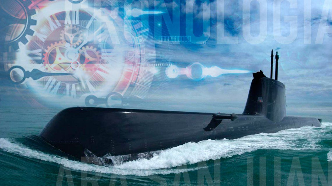 Cronología – Día XX: Desaparición del submarino ARA San Juan