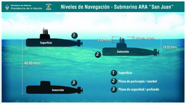 Niveles de navegación del submarino San Juan