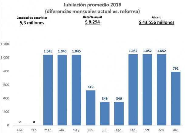 Fuente: Equipo Económico y de Seguridad Social del Frente Renovador