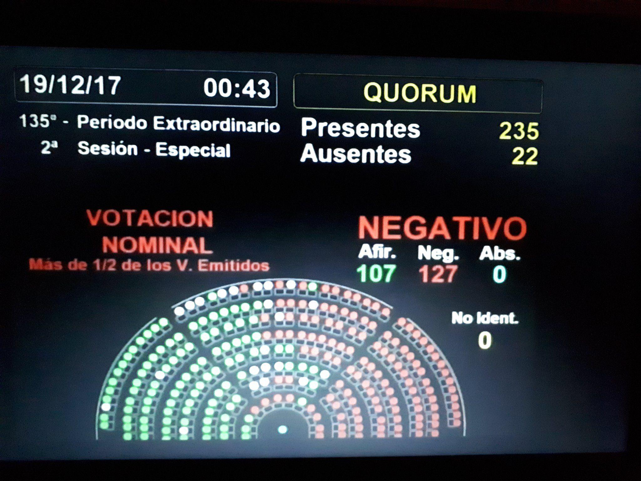 Así salió la votación de la moción para que volviera a comisión el proyecto