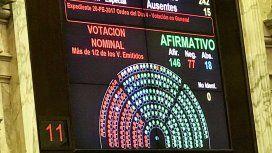 Por 146 a 77, con 18 abstenciones, se aprobó en general la reforma tributaria