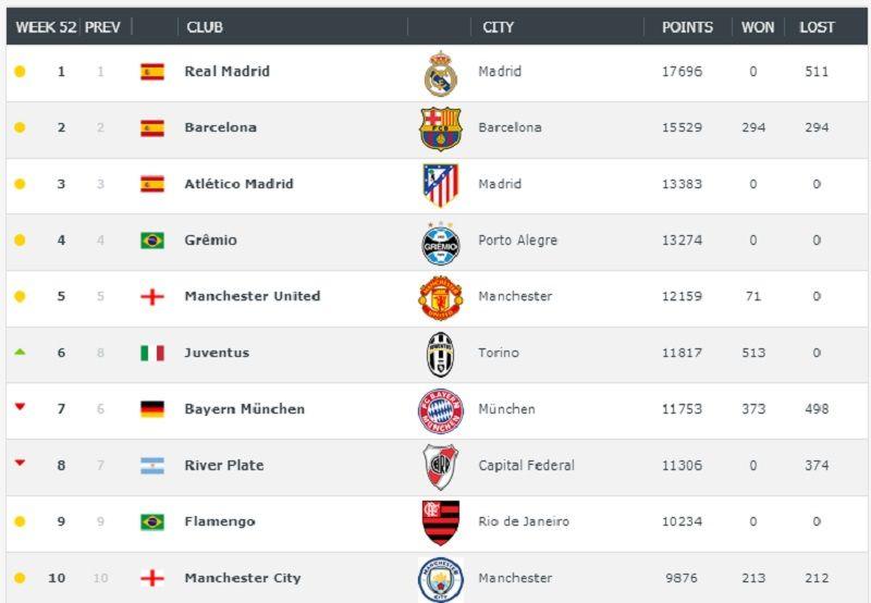 ¿Y Boca? River termina el año como el mejor equipo argentino en el ranking de clubes