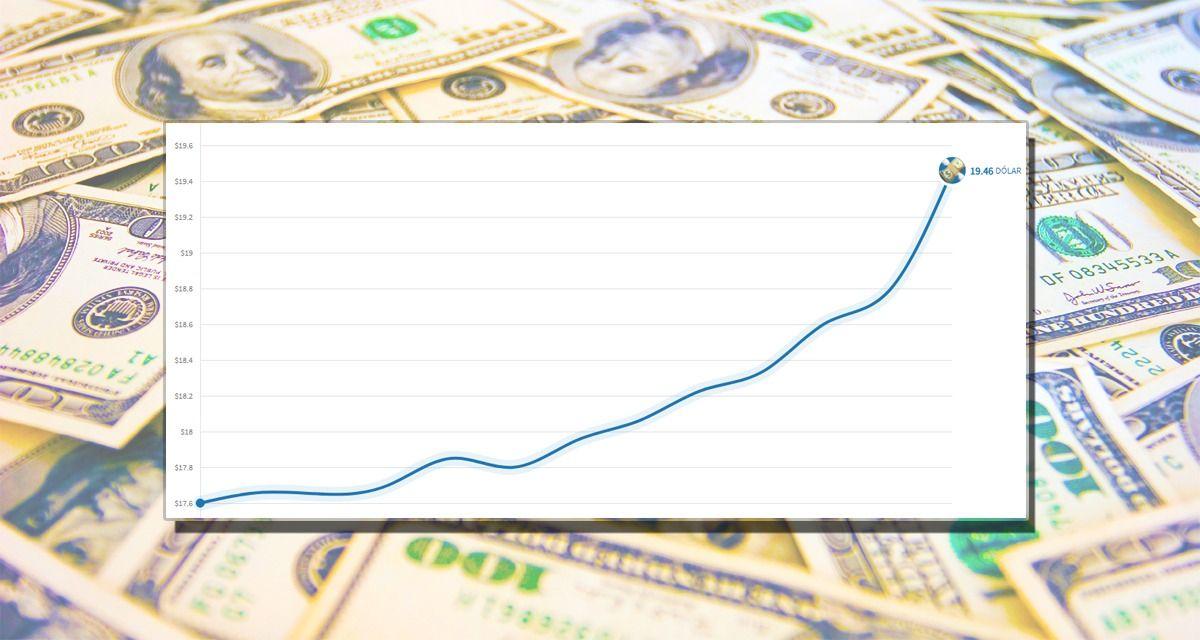 En los últimos 13 días, el dólar subió $2 y ya se vende a $19,46
