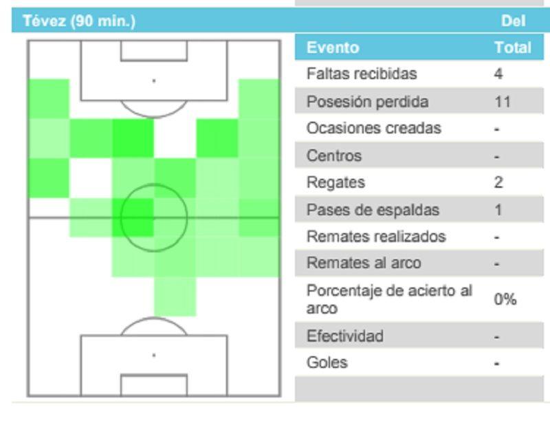 El primer Superclásico de Tevez tras su vuelta: jugó de 9 y no pisó el área