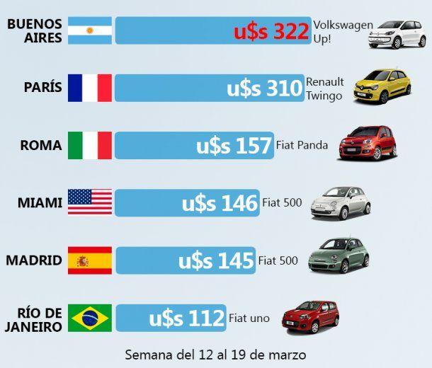 Alquilar un auto en Buenos Aires es más caro que en Europa y Estados Unidos