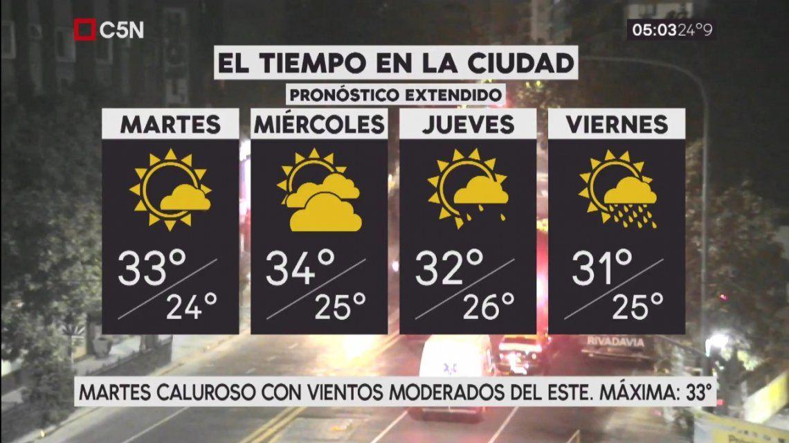 Pronóstico del tiempo extendido del martes 6 de febrero de 2018