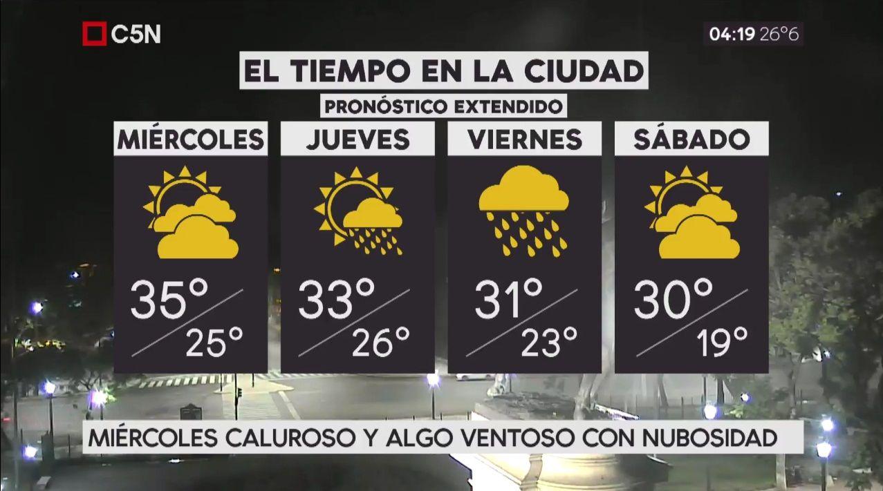 Pronóstico del tiempo extendido del miércoles 7 de febrero de 2018