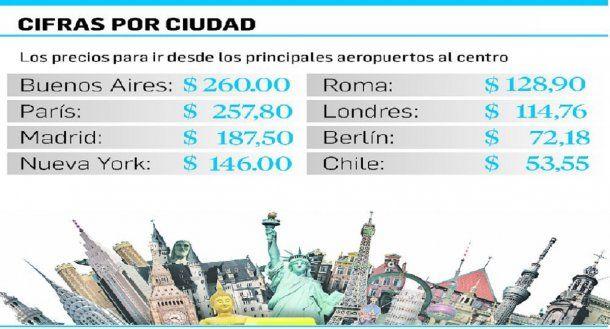 Infografía de Ámbito Financiero con el transporte a los aeropuertos del mundo<br>