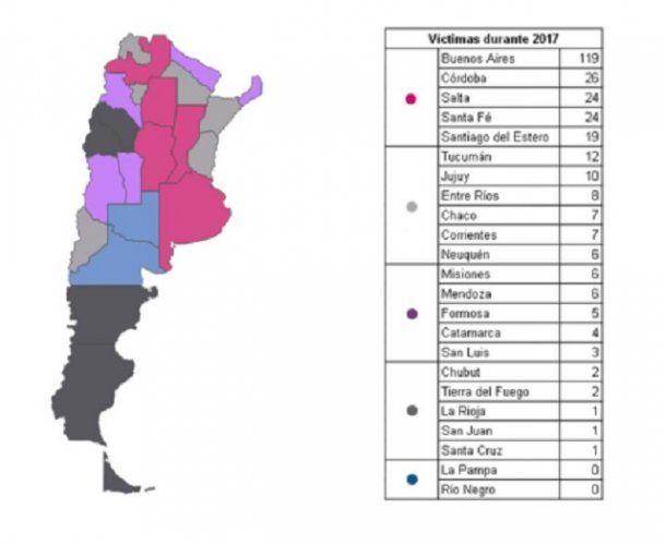 Fuente: Observatorio de Femicidios del Defensor del Pueblo de la Nación