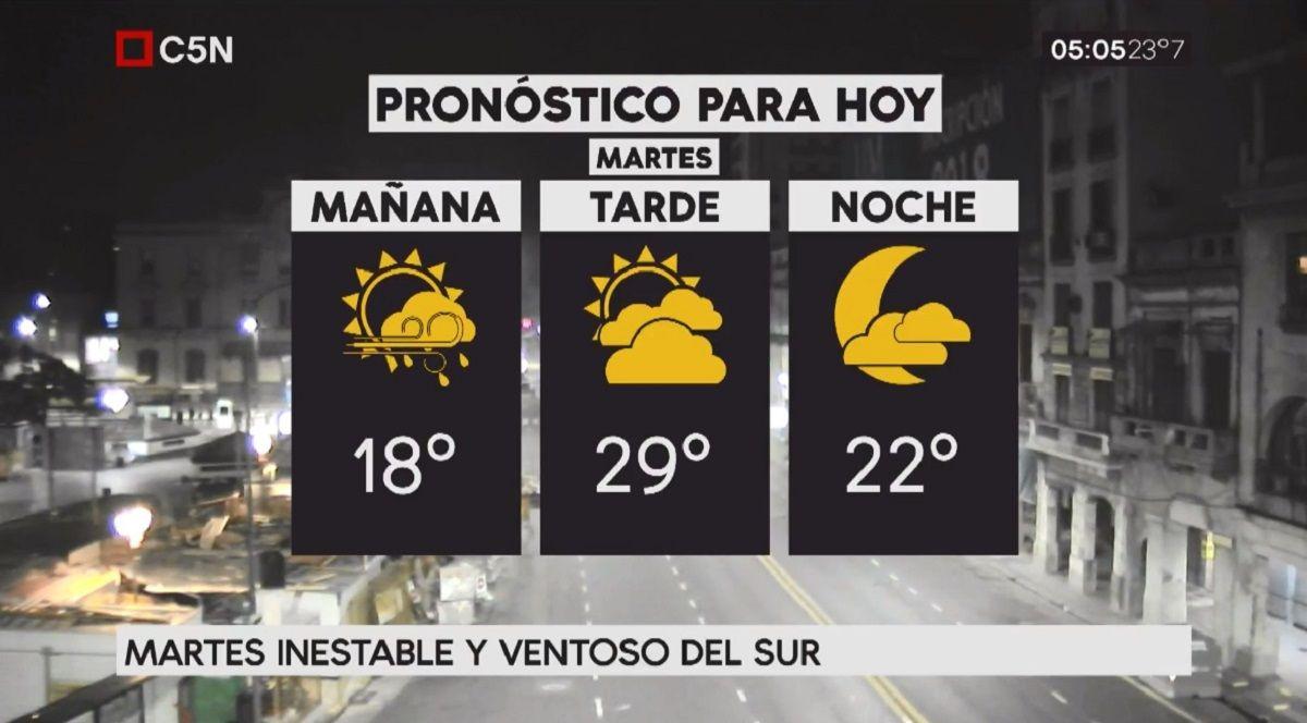 Pronóstico del tiempo del martes 20 de febrero de 2018