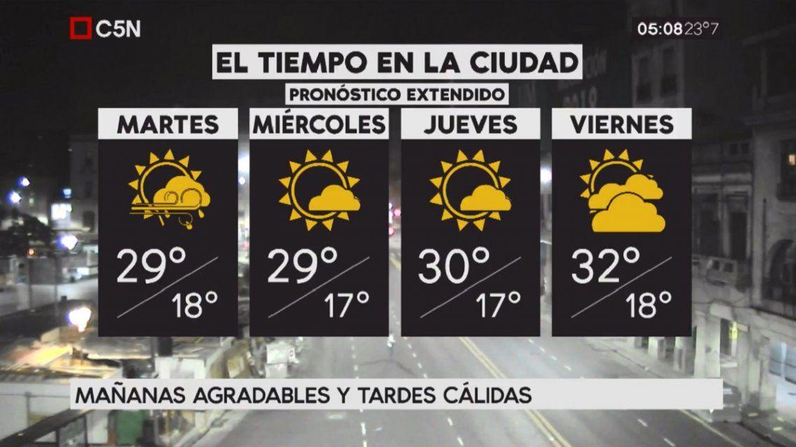 Pronóstico del tiempo extendido del martes 20 de febrero de 2018