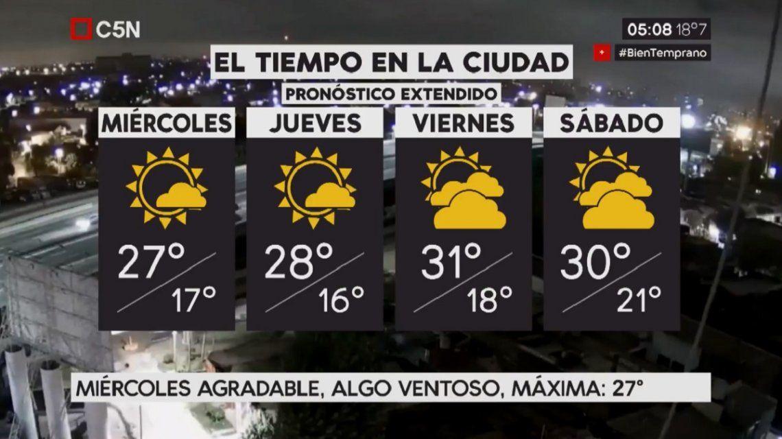 Pronóstico del tiempo extendido del miércoles 21 de febrero de 2018