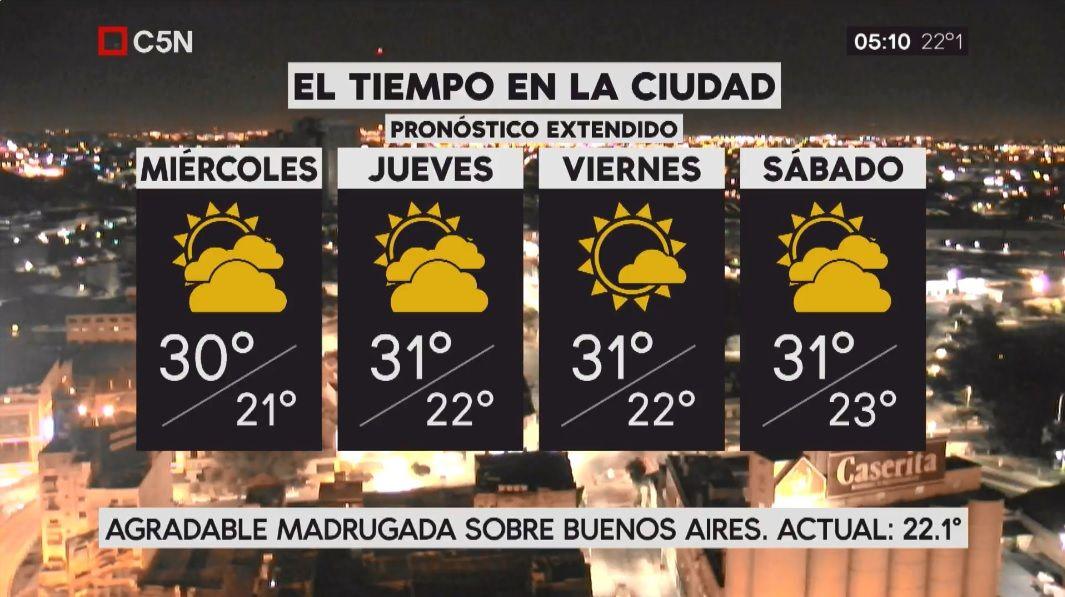 Pronóstico del tiempo extendido del miércoles 28 de febrero de 2018