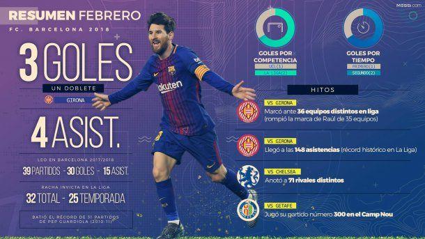 Los números de Lionel Messi en febrero<br>