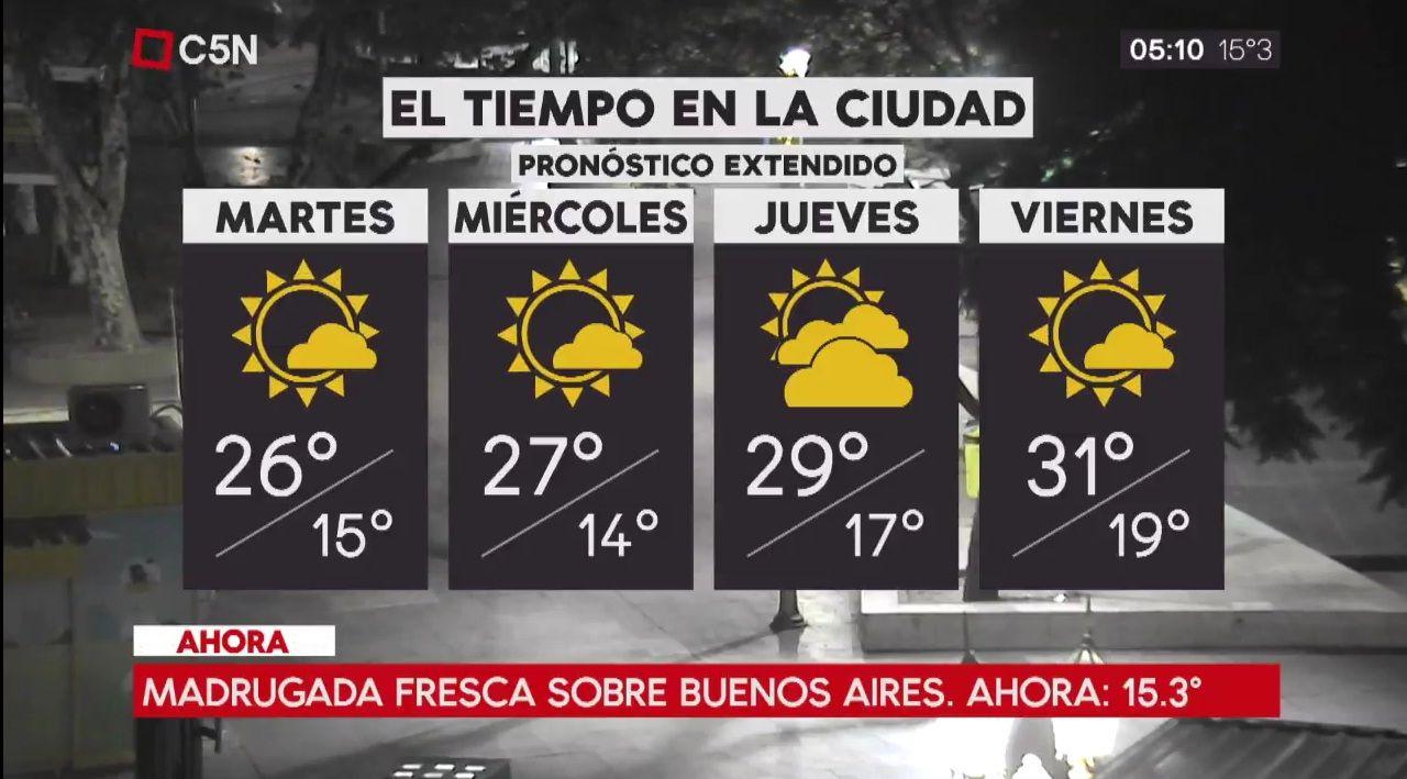 Pronóstico del tiempo extendido del martes 6 de marzo de 2018