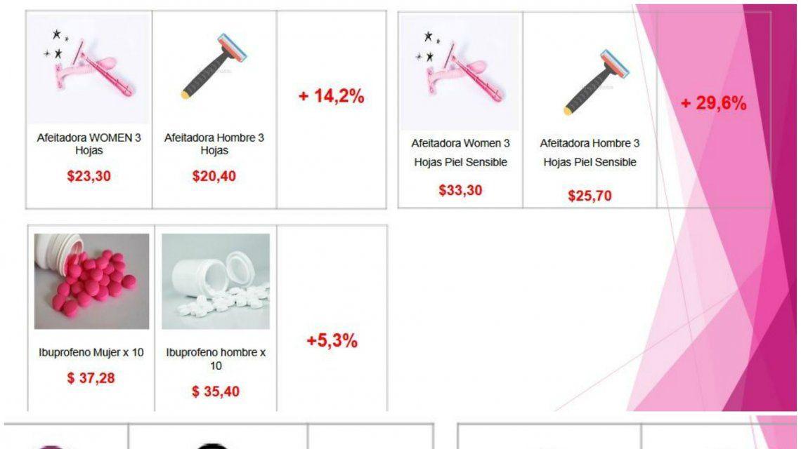 Algunos de los productos por los que se paga el impuesto rosa