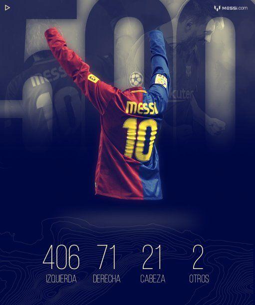 Los 500 goles de Lionel Messi en Barcelona