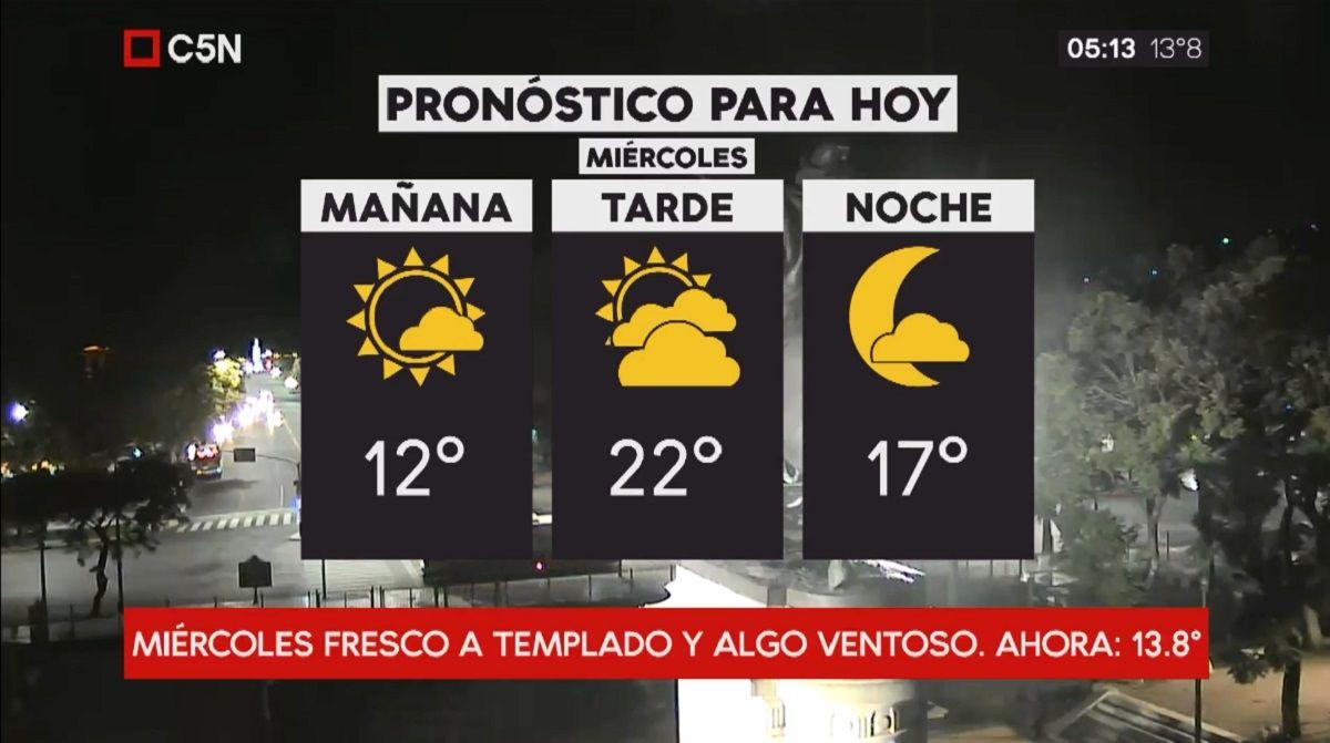 Pronóstico del tiempo del miércoles 21 de marzo de 2018