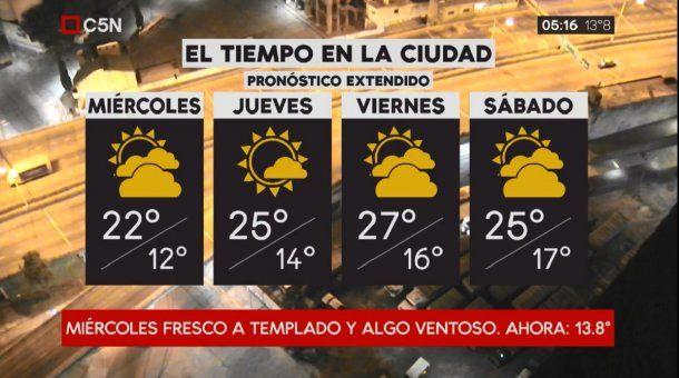 Pronóstico del tiempo extendido del miércoles 21 de marzo de 2018