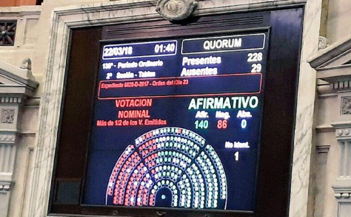 Así terminó la votación de las tres leyes en Diputados