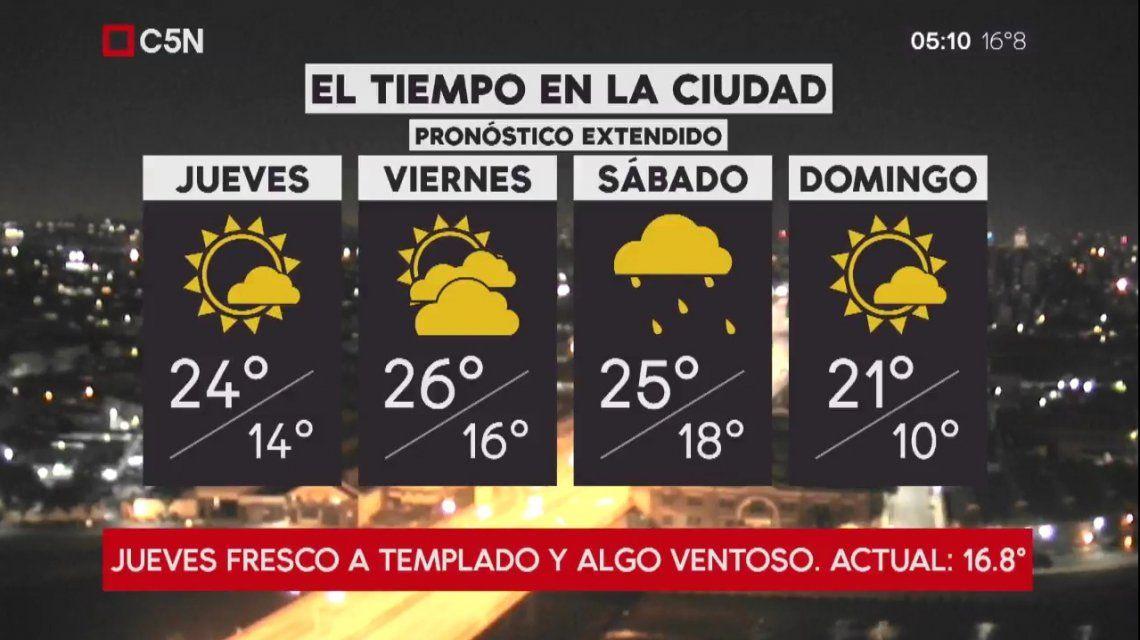 Pronóstico del tiempo extendido del jueves 22 de marzo de 2018