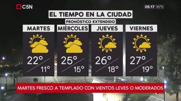 Pronóstico del tiempo extendido del martes 27 de marzo de 2018