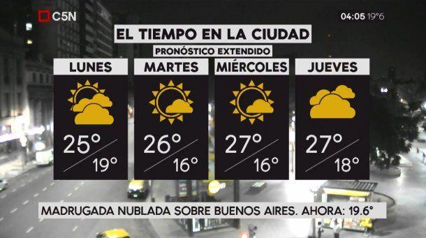 Pronóstico del tiempo extendido del lunes 2 de abril de 2019