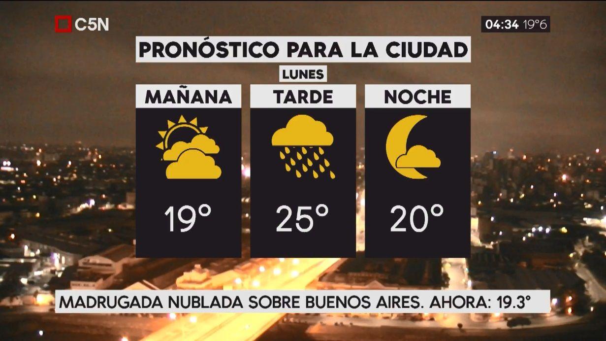 Pronóstico del tiempo del lunes 2 de abril de 2019