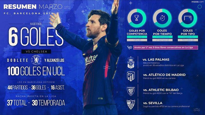 Así fue el tercer mes de Lionel Messi en 2018, el año del Mundial de Rusia