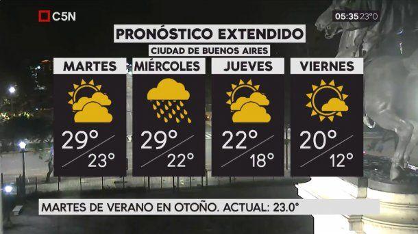 Pronóstico del tiempo extendido del martes 10 de abril de 2018
