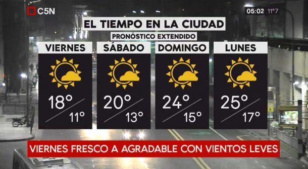 Pronóstico del tiempo extendido del viernes 13 de abril de 2018