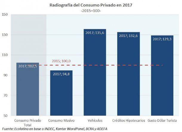 Evolución del consumo privado en 2017