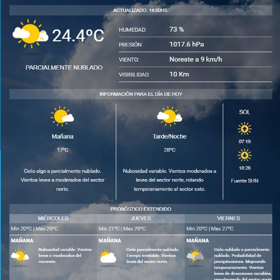 Mini primavera en Capital y Provincia: la semana continúa con mucho calor y humedad