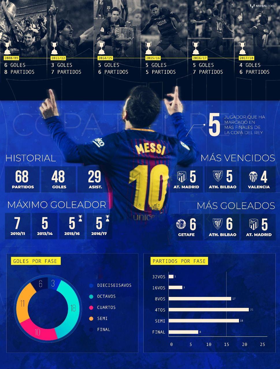 La nueva marca que rompió Lionel Messi en el triunfo del Barcelona