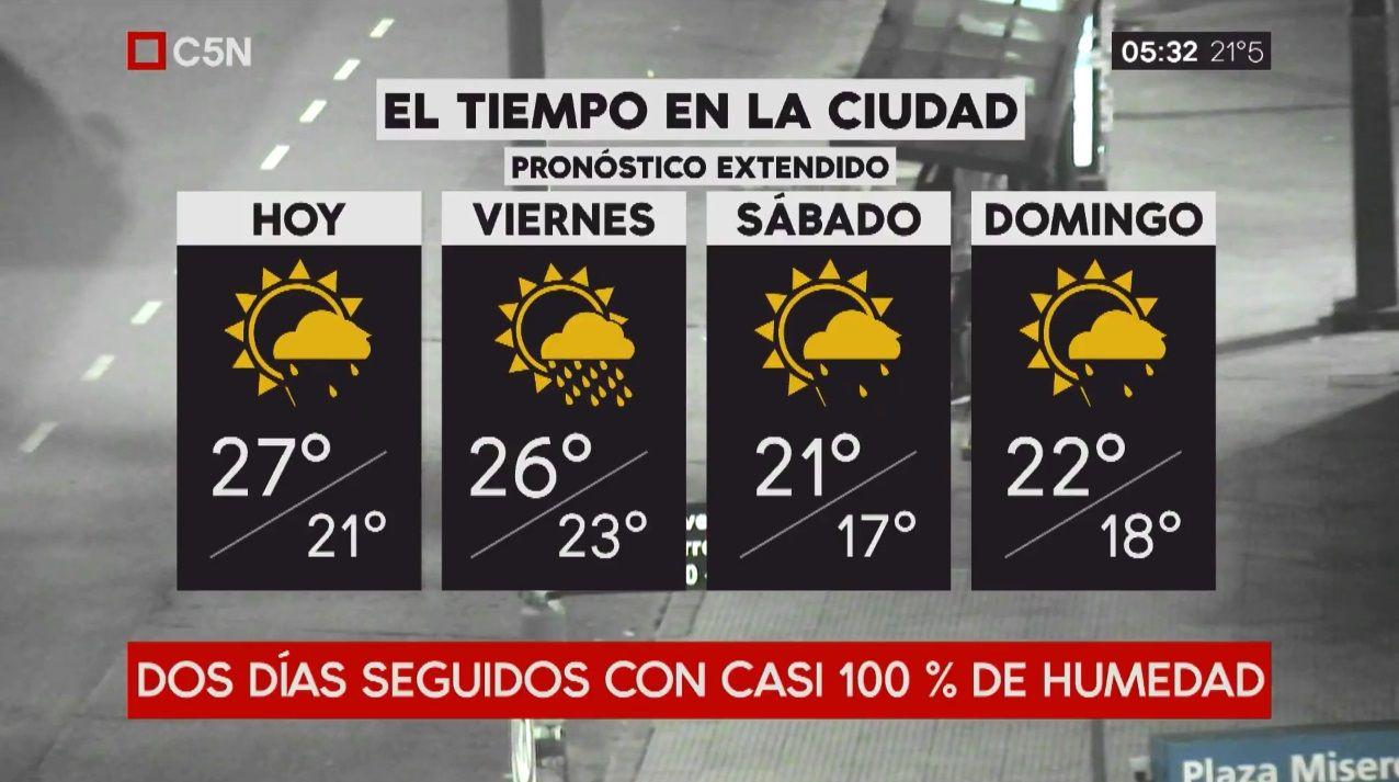 Pronóstico del tiempo extendido del jueves 26 de abril de 2018
