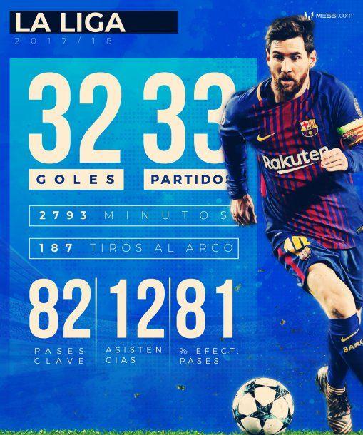Los números de Messi tras ganar la Liga con Barcelona