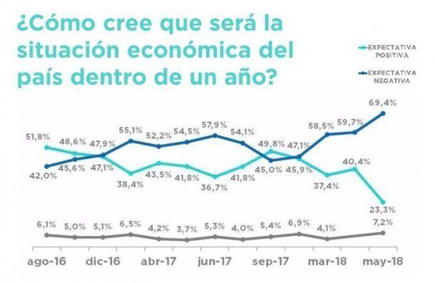 Encuesta de Gustavo Córdoba & Asociados. Mayo 2018.