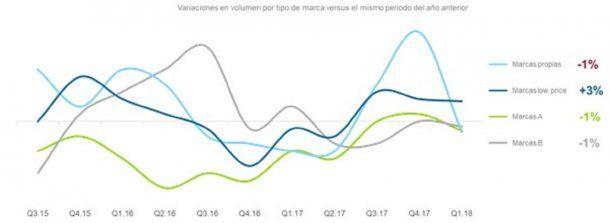 Variaciones en volumen de consumo según tipo de marca