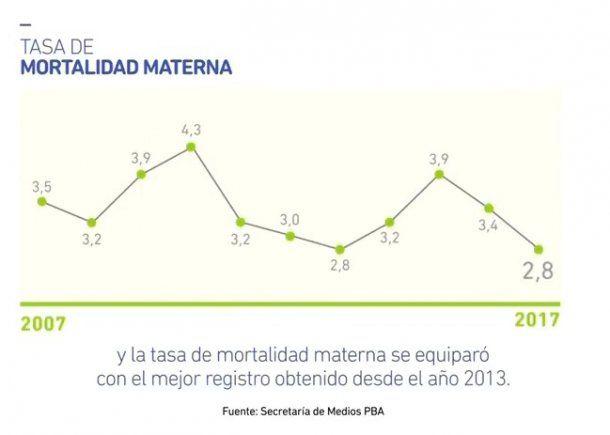 Evolución de la Mortalidad materna