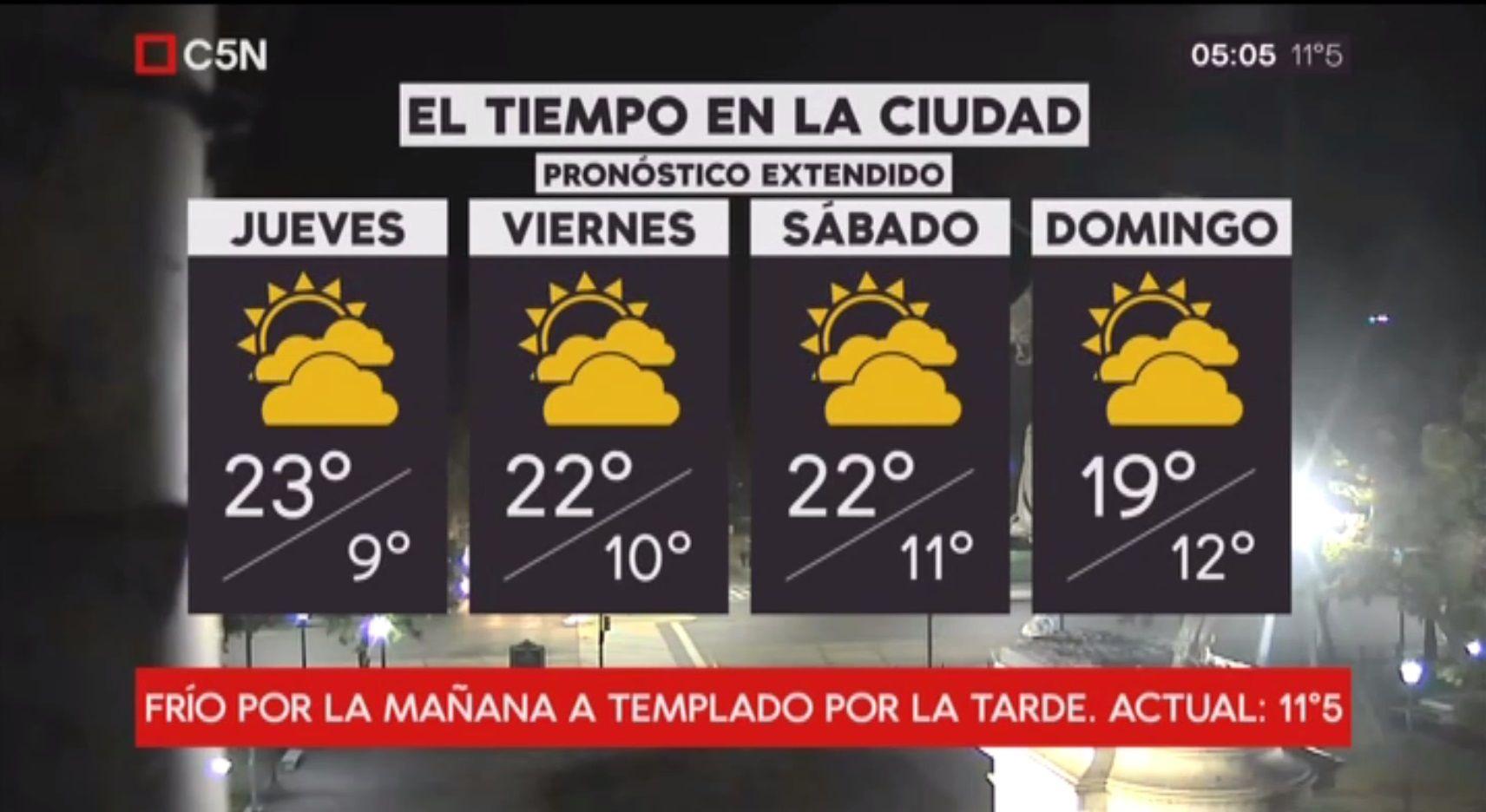 Pronóstico del tiempo extendido del jueves 24 de mayo de 2018