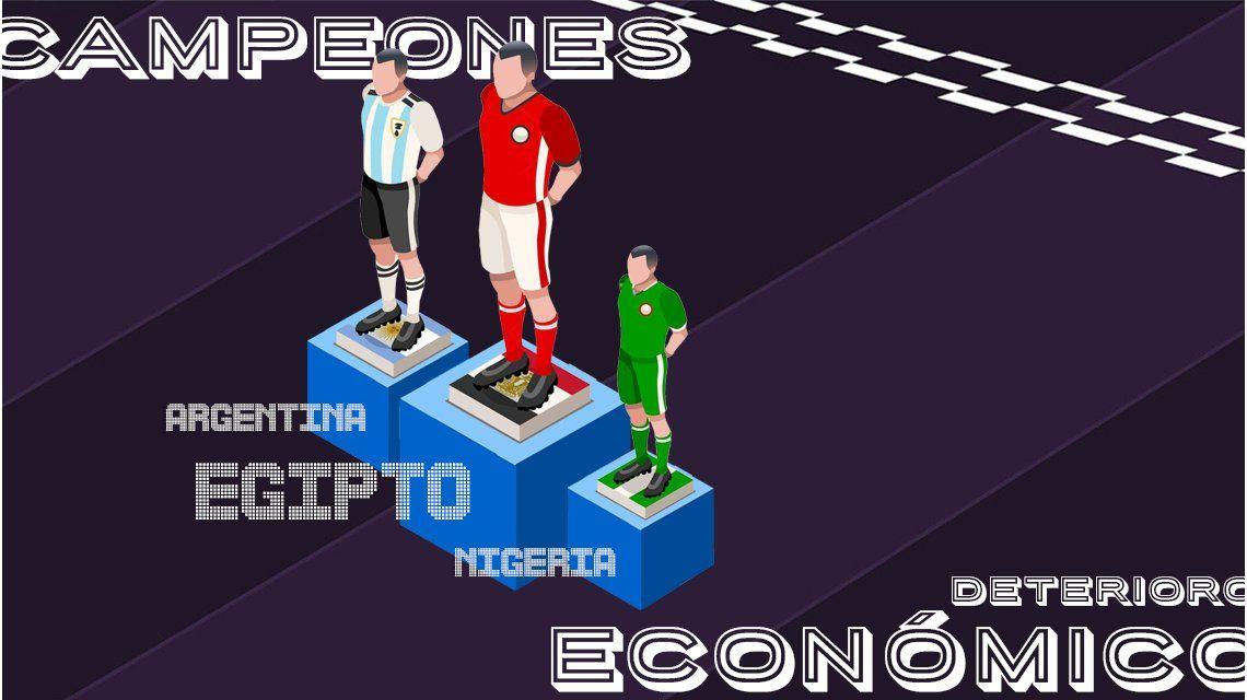 De los 32 países que van al Mundial, Argentina entre los tres con los peores resultados económicos