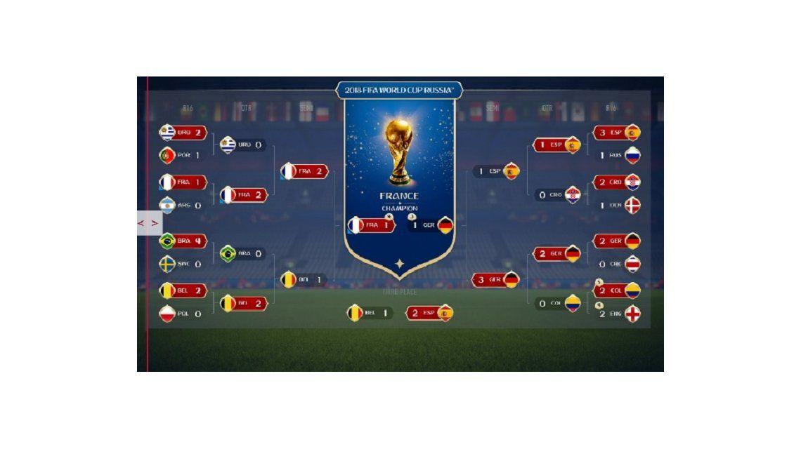 El simulador del FIFA 18 vaticinó quién será el campeón del Mundial