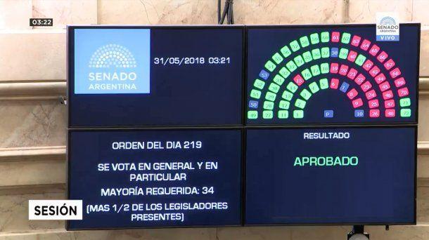 Votación de Ley Antitarifazo